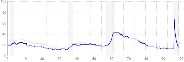 Indiana monthly unemployment rate chart from 1990 to May 2021